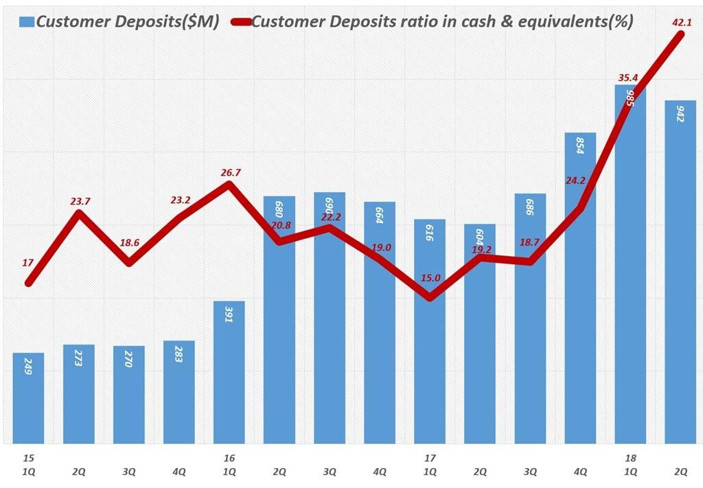 분기별 테슬라 고객 예치금 및 고객 예치금이 전체 현금에서 차지하는 비중 (2015년 1분기 ~ 2018년 2분기) Customer Deposits ratio in cash & equivalents(%)