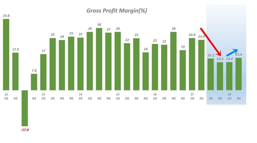 분기별 테슬라 매출총이익율 추이(2012년 1분기 ~ 2018년 2분기), 테슬라 발표 자료를 기반 그래프 by Happist