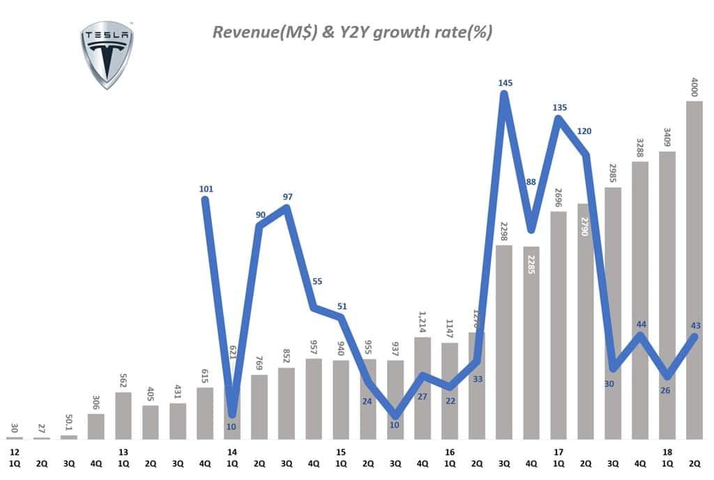 분기별 테슬라 매출 및 전년 동기 비 성장율(2012년 1분기 ~ 2018년 2분기) Tesla Querterly Revenue & Y2Y growth tate