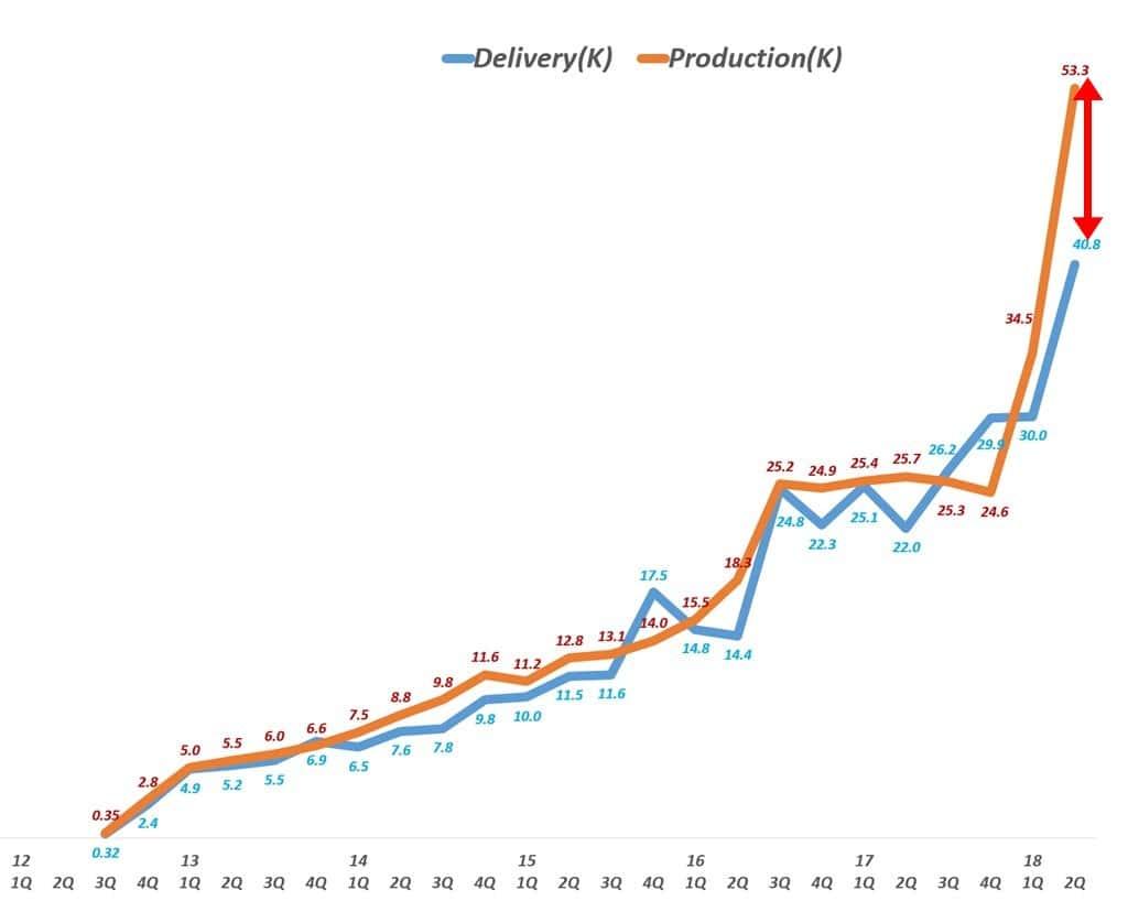 분기별 테슬라 생산량 및 고객 인도 수량 추이(2012년 1분기 ~ 2018년 2분기) Tesla production vs Delivery
