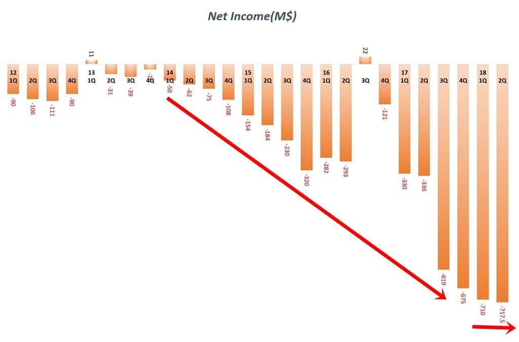 분기별 테슬라 순이익 추이(2012년 1분기 ~ 2018년 2분기) Quarterly Tesla Net income
