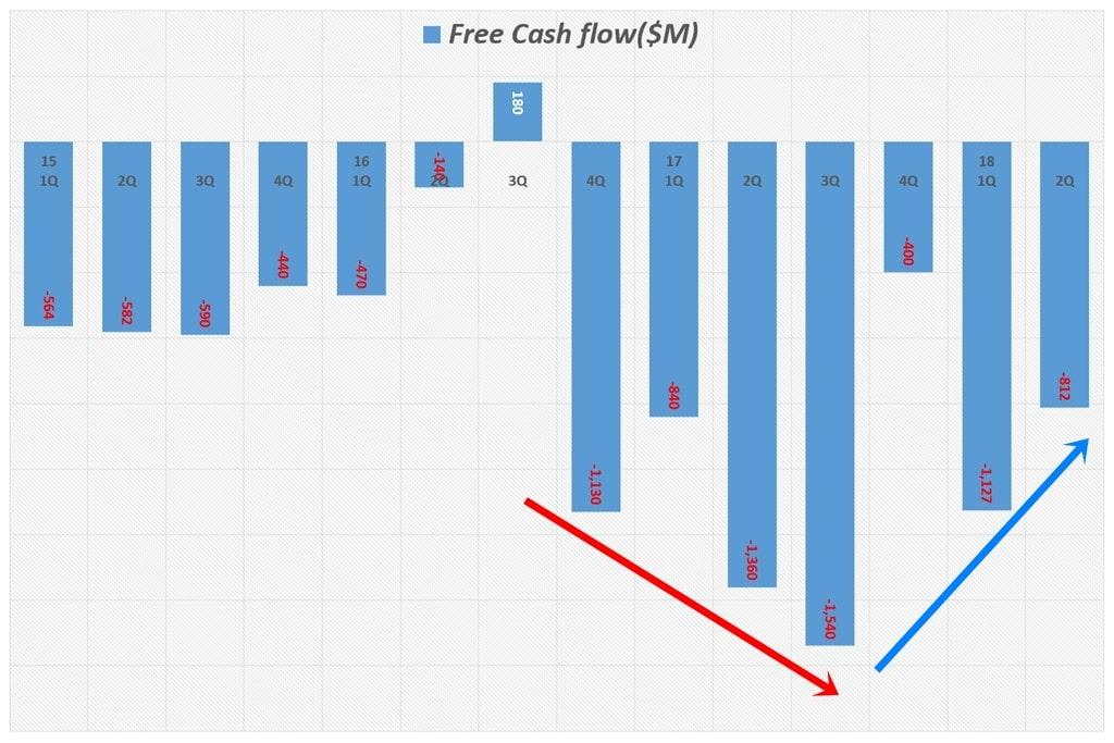 분기별 테슬라 잉여현금흐름(Free Cash Flow) 추이 Tesla quarterly FCF(Free Cash Flow (2015년 1분기 ~ 2018년 2분기)