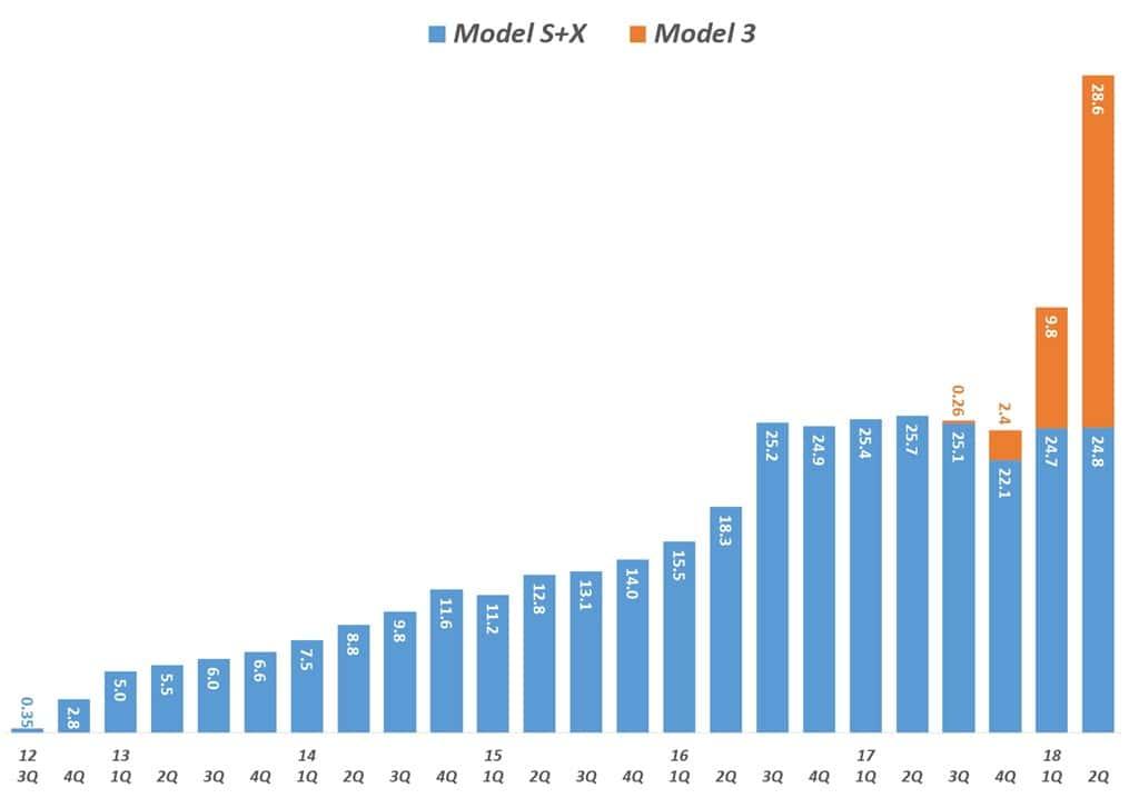 분기별 테슬라 모델 생산 믹스 추이(2012년 3분기 ~ 2018년 2분기) Tesla Model mix by quarter