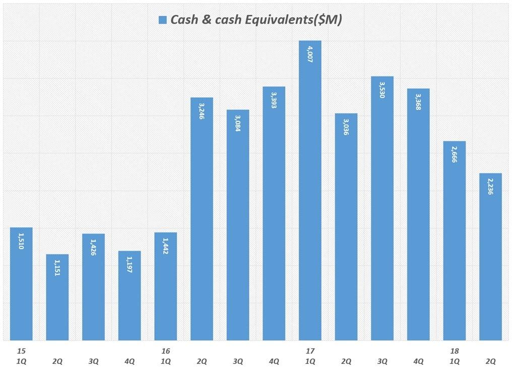 분기별 테슬라 현금 및 현금성 자산(Tesla Cash and cash equivalents) 추이(2012년 1분기 ~ 2018년 2분기) Quarterly Tesla Cash and cash equivalents
