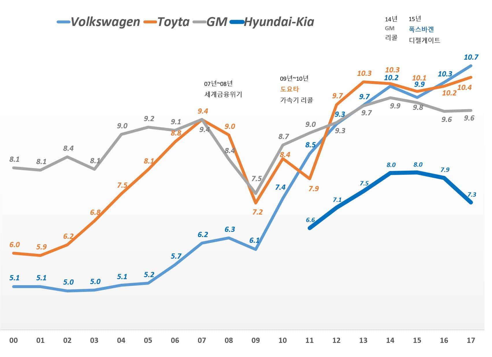 세계 4대 자동차 메이커 연도별 자동차 판매량 추이(2000년 ~ 2017년), Graph by Happist