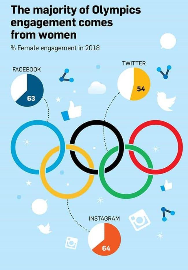 소셜 미디어를 통해 올림픽에 참여한 여성의 참여율, Data source - ADWEEK Infographic we are the champions 2018