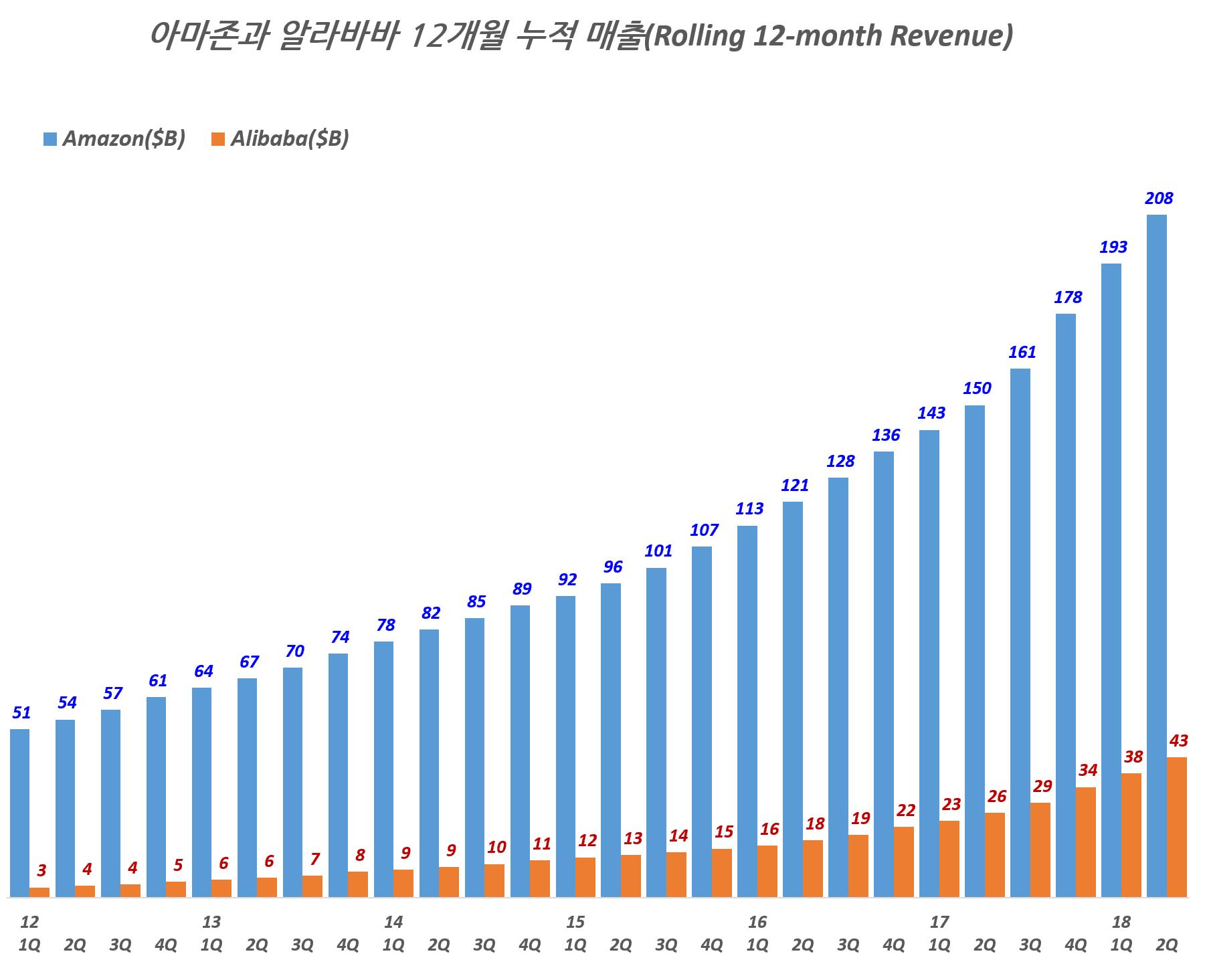 아마존과 알리바바의 12개월 누적 매출(Rolling 12-month Revenue), Data Source - Quzrtz & Graph by happist