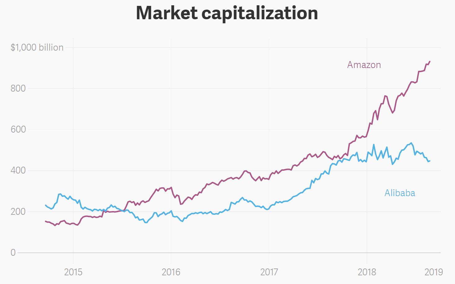 아마존 & 알리바바 시가총액 추이(Market Capitaization of Amazon & Alibaba)