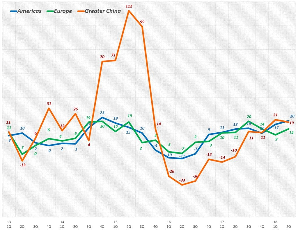 애플 지역별 분기별 전년 비 성장율(2013년 1분기~2018년 2분기) Quarterly Apple' Revenue Y2Y Growth rate by Area