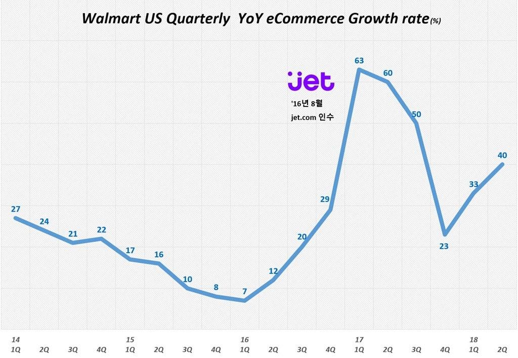 월마트-분기별-이커머스-매출-증가율2014년-1분기2018년-2분기-Walmart-US-Quarterly-YoY-eCommerce-Growth-rate-Graph-by-Happist
