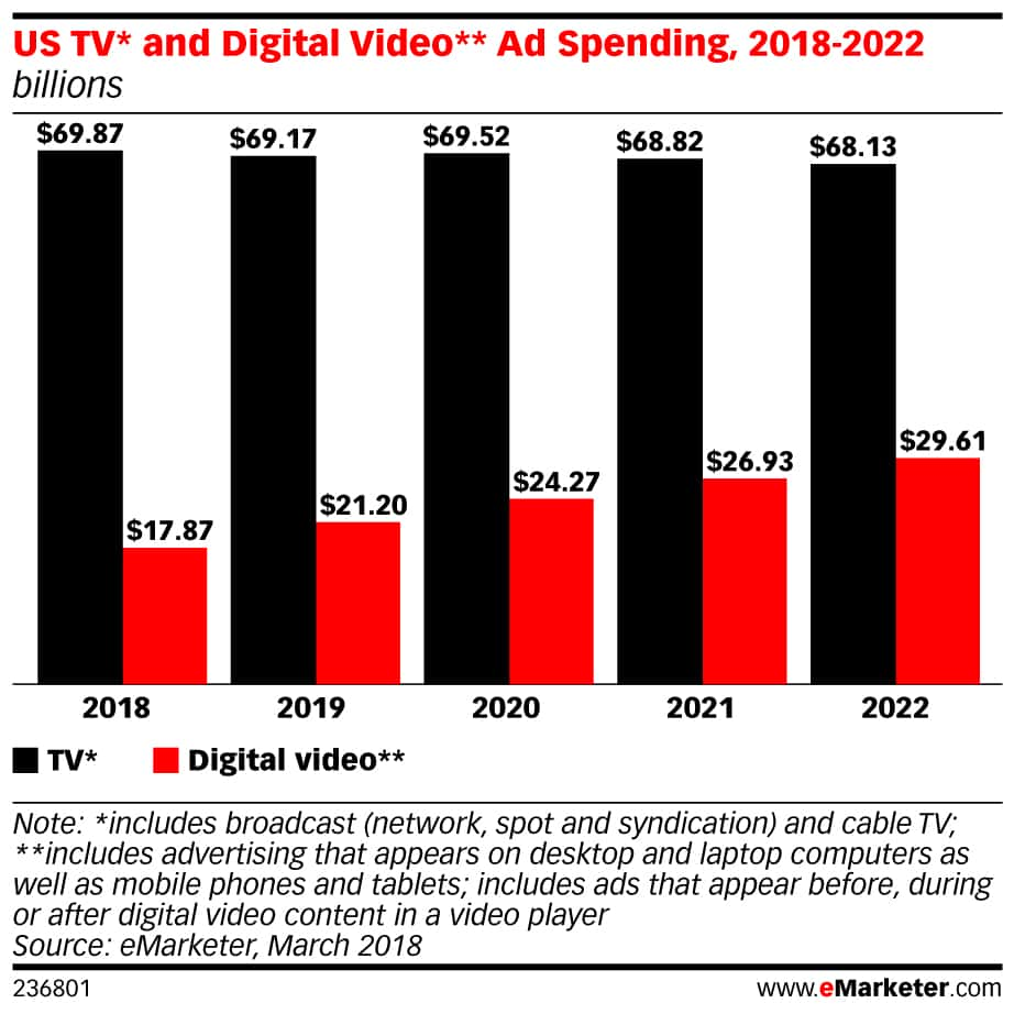 2018년~2020년 디지탈 비디오 광고 전망, 이마케터