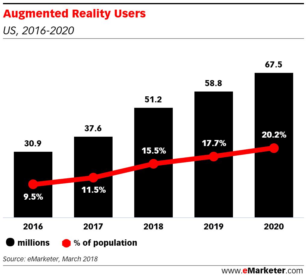 미국 증강현실 사용자 증가 추이, 2016년 ~ 2020년
