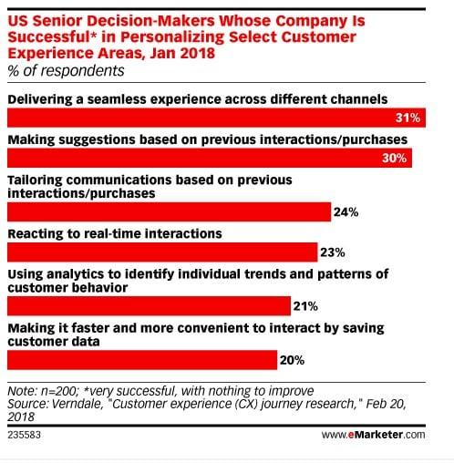 고객 경험 부분에서 성공적으로 개인화를 추진하는지에 대한 설문 조사 결과