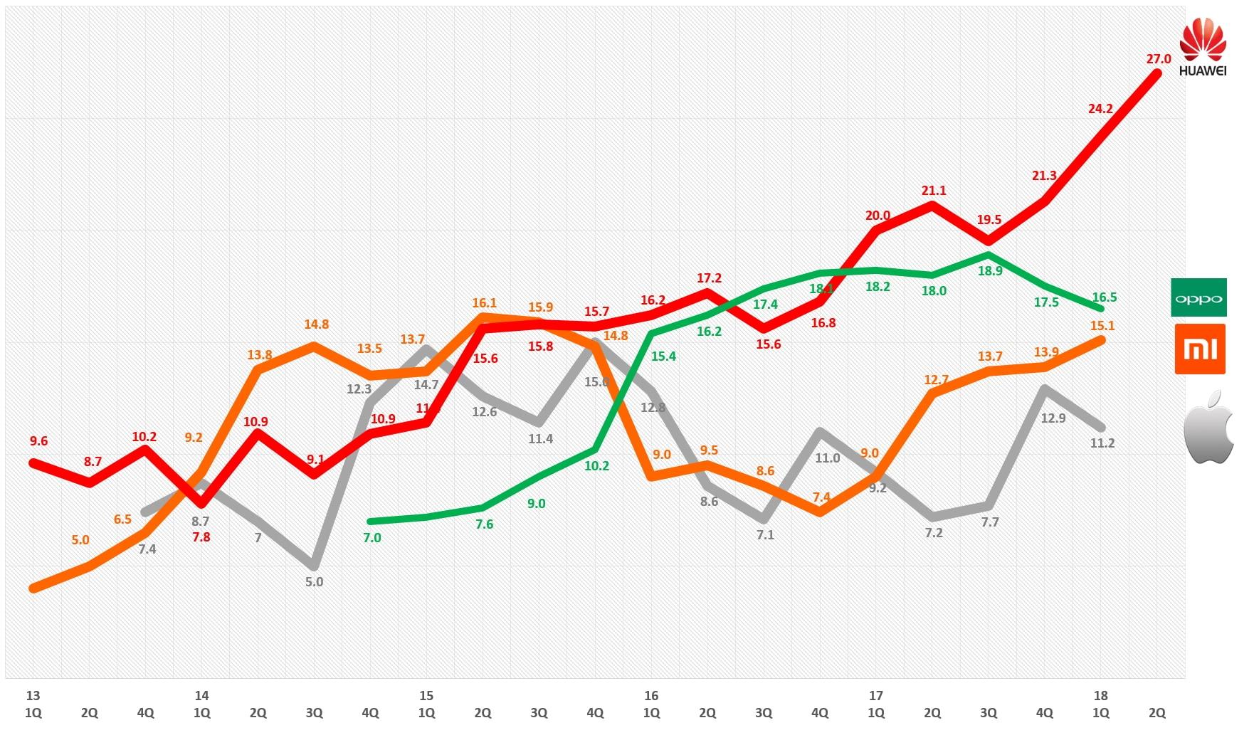 중국 스마트폰 시장점유율 추이(2013년 1분기 ~2018년 2분기) China Smartphone Market Share by IDC