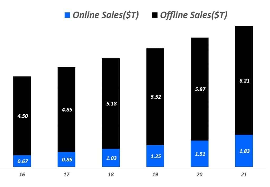 중국 온라인 및 오프라인 매출액 추이2016년 ~ 2021년), 자료원 - PwC