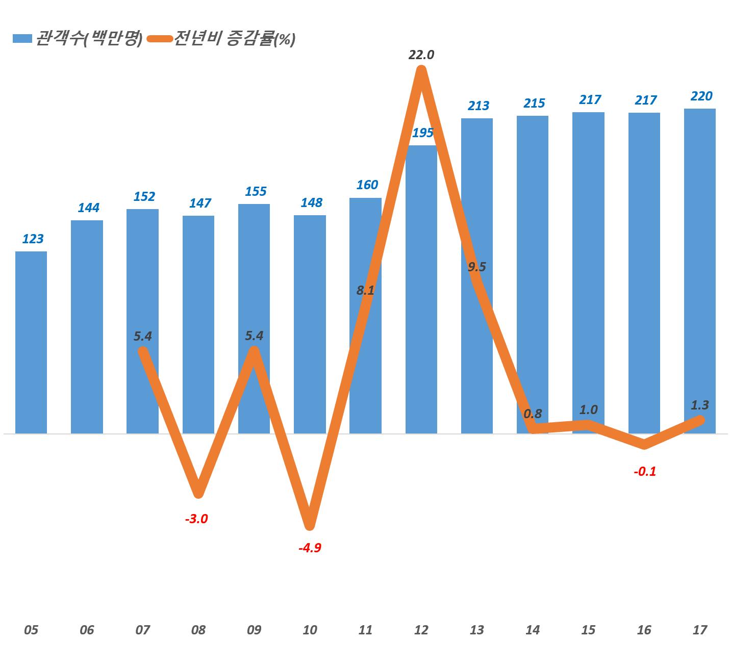 한국 연도별 영화 관람객 증가 추이, 영화진흥원 통합전산망통게 기존 그래프 by Happist