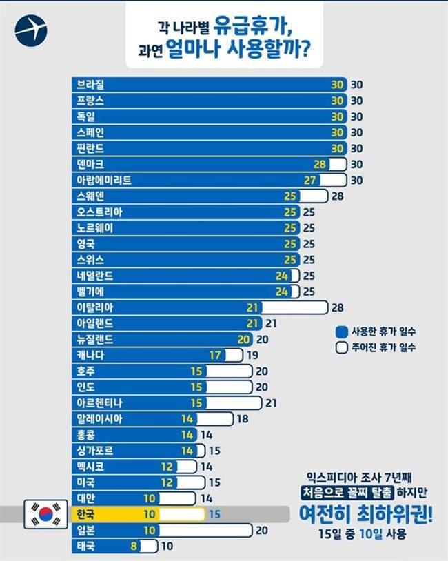 2017년 국가별 유급 휴가 사용일수 자료원 - 익스피디아&한국일보