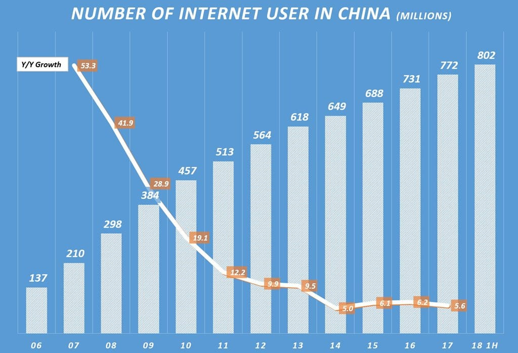 2018년 상반기 중국 인터넷 사용자 및 전년 비 증가율 Number of Internet User in China & Y2Y Growhh Rate, Graph by Happist