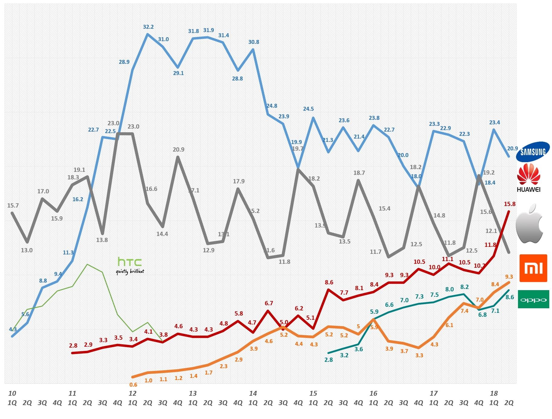 2018년 2분기까지 스마트폰 시장점유율 추이 by IDC