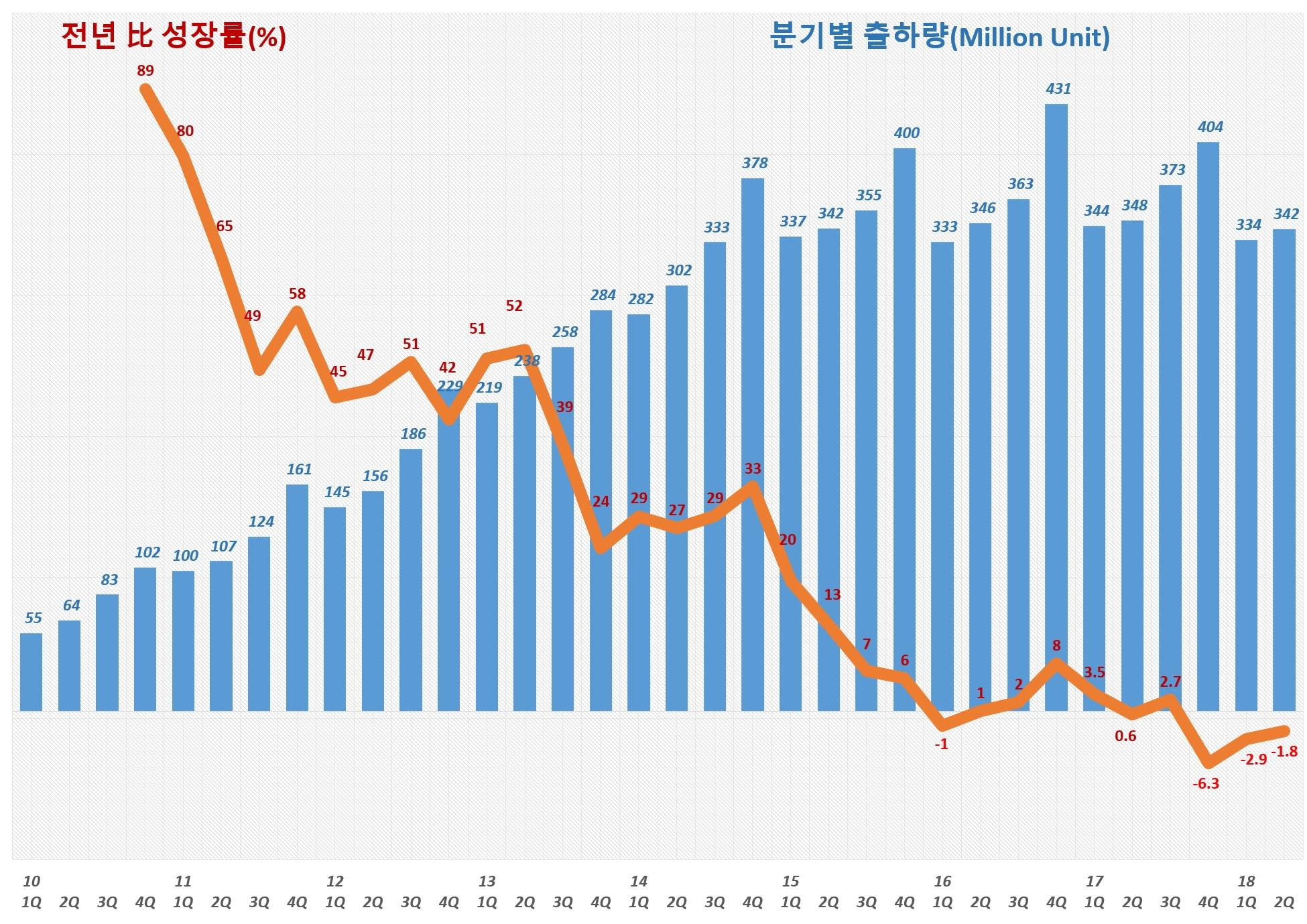 2018년 2븐기까지 스마트폰 출하량 추이(2010년 1Q ~ 2018년 2Q)