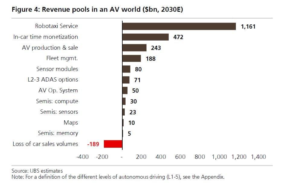 UBS가 예측한 2030년 자율주행차 비지니스 카테고리별 시장 규모, 이미지 소스- UBS