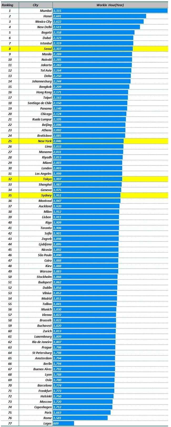 UBS 조사 도시별 연간 근로시간(유급 휴가 포함) UBS 자료 기반 그래프 by Happist