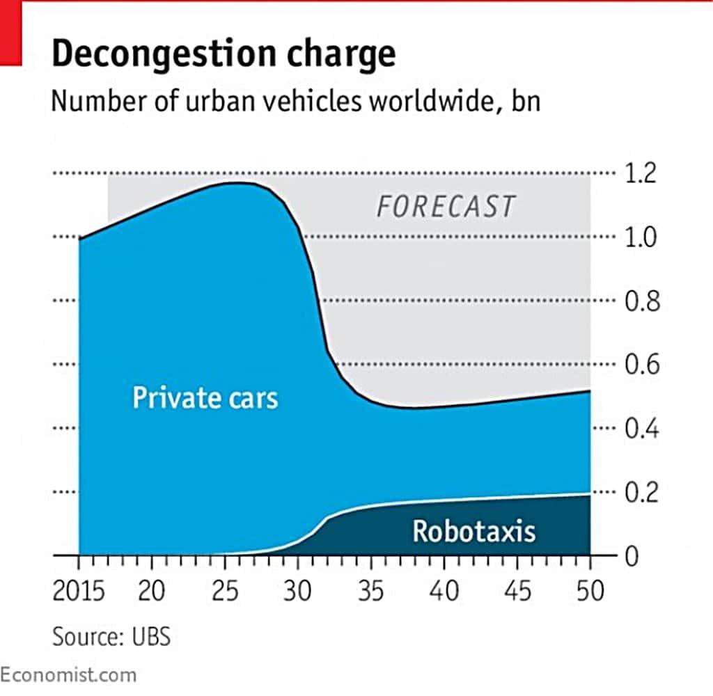 2050년까지 자동차 수요 예측(Number of urban vehicles worldwide) 자료원 - 이코노미스트