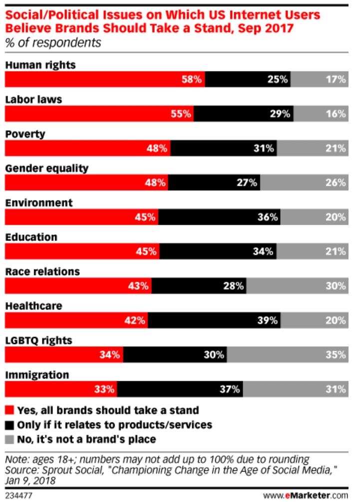 기업 또는 브랜드가 사회적 이슈에 입장을 밝혀야 하는지 설문 조사 결과, Research by Sprout Social, Graph by eMarkeer