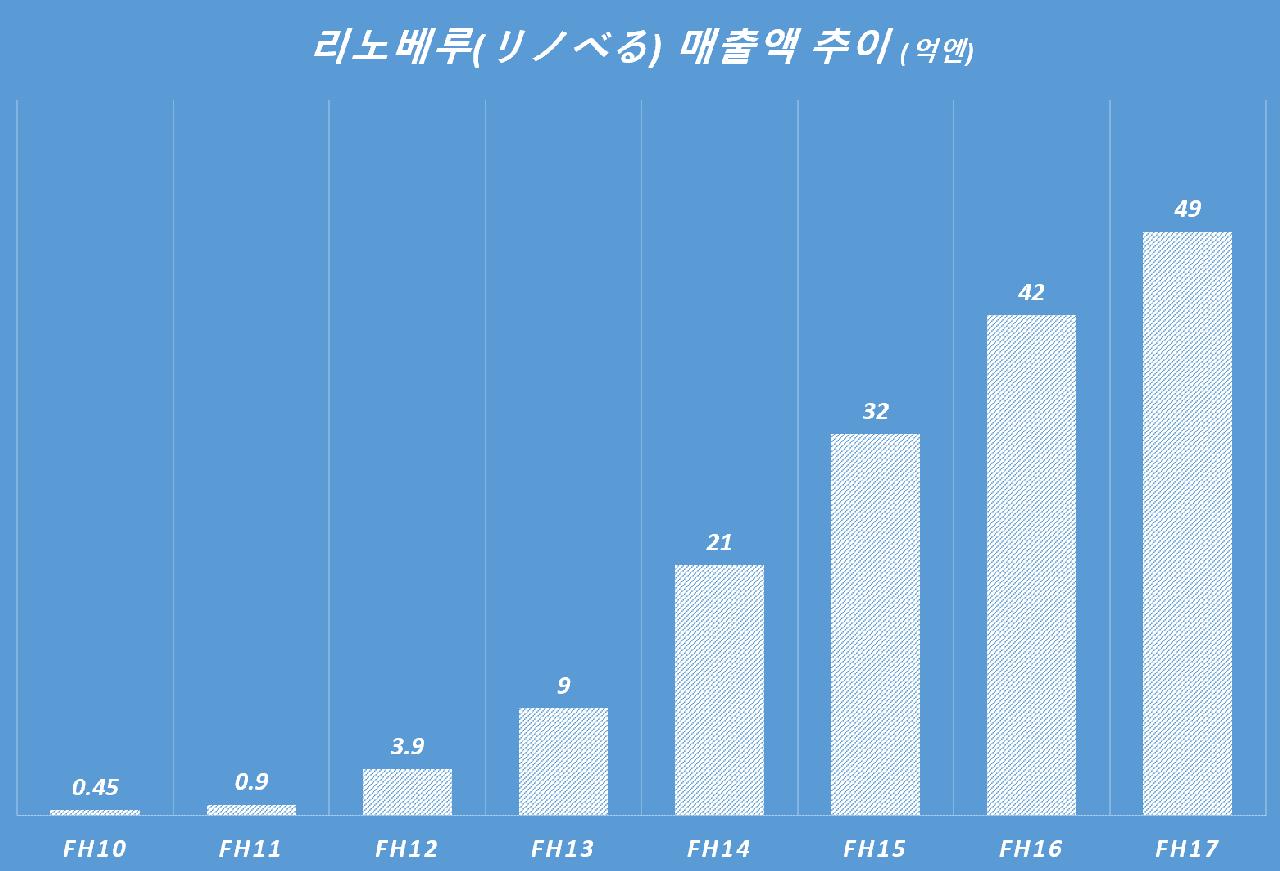 리노베루(リノべる) 매출액 추이(억엔) FH2010~FH2017