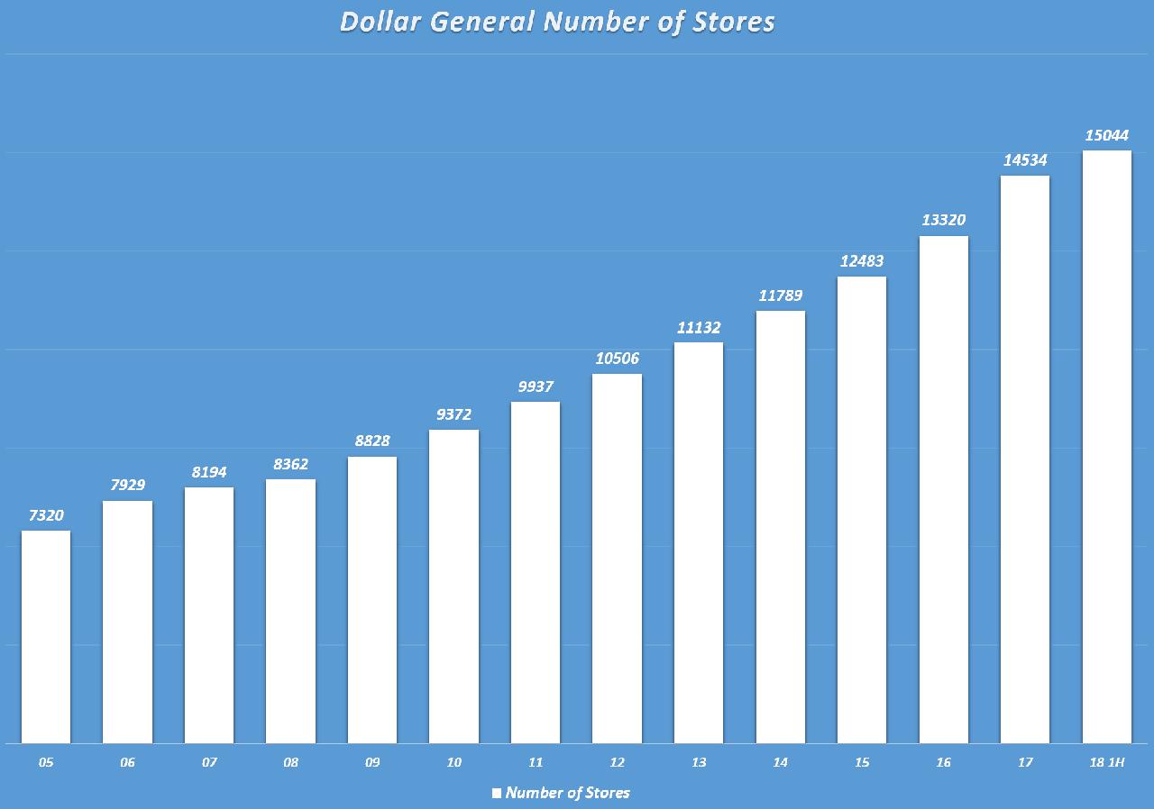 마국 소매유통 달러 제너럴 연도별 매장수 추이(Dollar General Yearly Number of Stores), Graph by Happist
