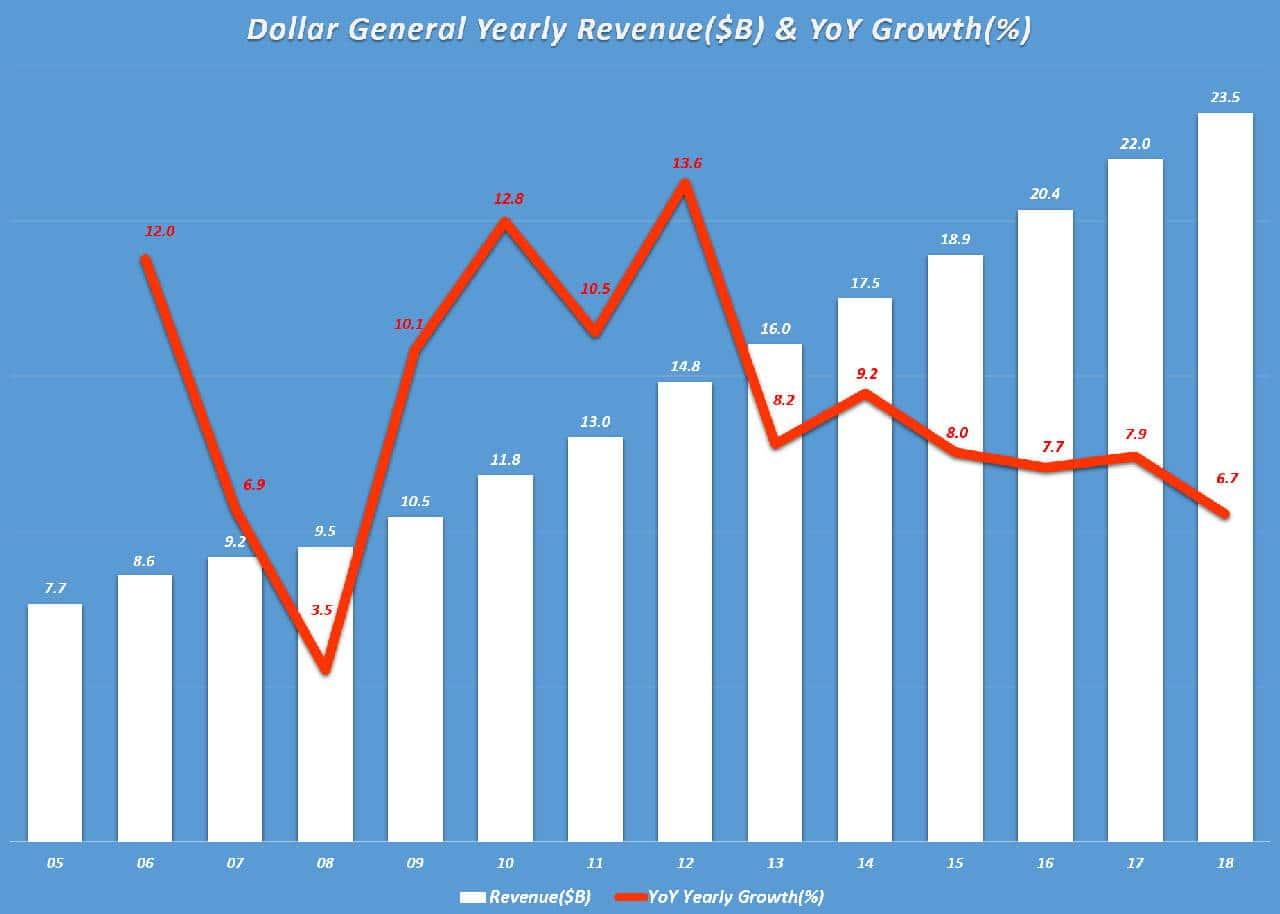 마국 소매유통 달러 제너럴 연도별 매출 및 전년 비 성장율(Dollar General Yearly Revenue($B) & YoY Growth(%), Graph by Happist