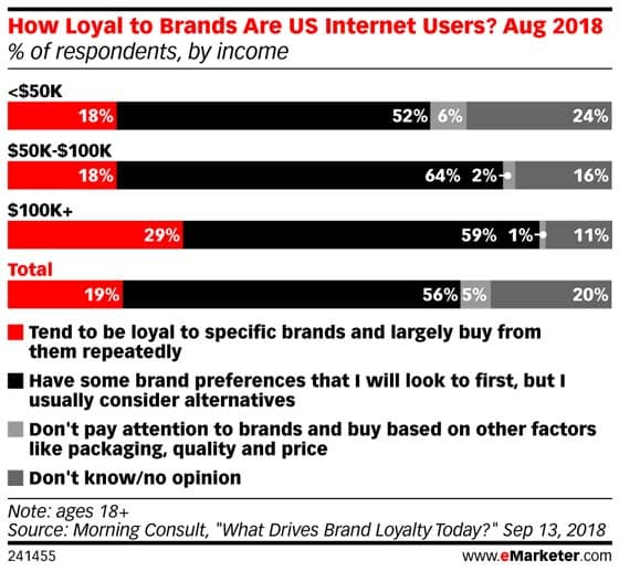 모닝 컨설팅 인터넷 사용자들의 소득에 따른 브랜드 충성비율How Loyal to Brands are US Internet User), Graph by eMarketer