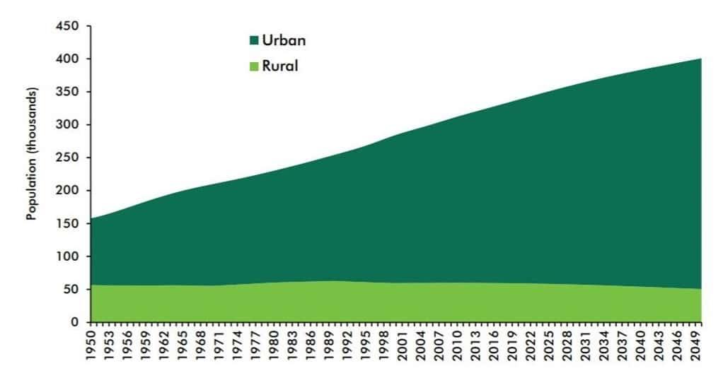 미국 도시와 시골 인구 변화, 도시 인구의 폭발적 증가를 보임, United Nations