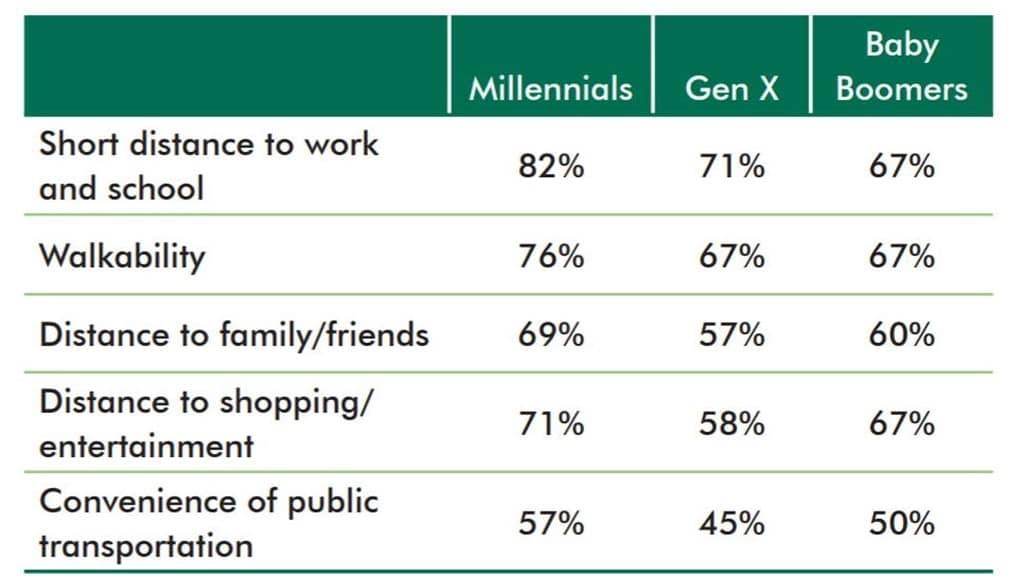 미국 세대별 대중 교통 및 주거지에 대한 의식(10점 중 6~10점 선택 비율), ULI America in 2013 Survey