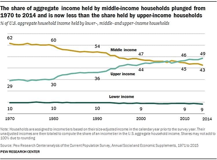 미국 소득별 계층(중산층 상류층 그리고 하류층) 비중 추이 Middle class,Upper class Lower class, Graph - PeW Research
