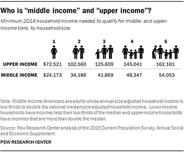 미국 소득별 계층 중 중산층 및 상류층 정의 Middle class,Upper class Definition, Graph - PeW Research