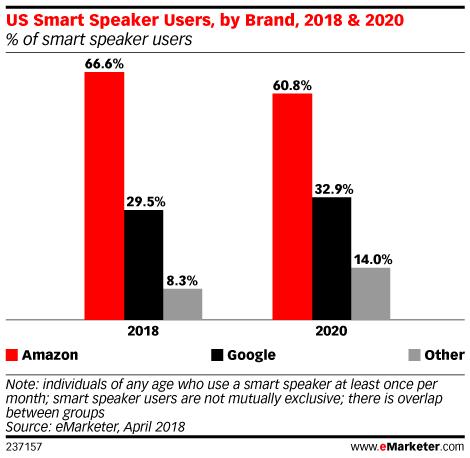 미국 스마트 스피커 점유율 (2018 vs 2020), 이마케터(eMarketer)