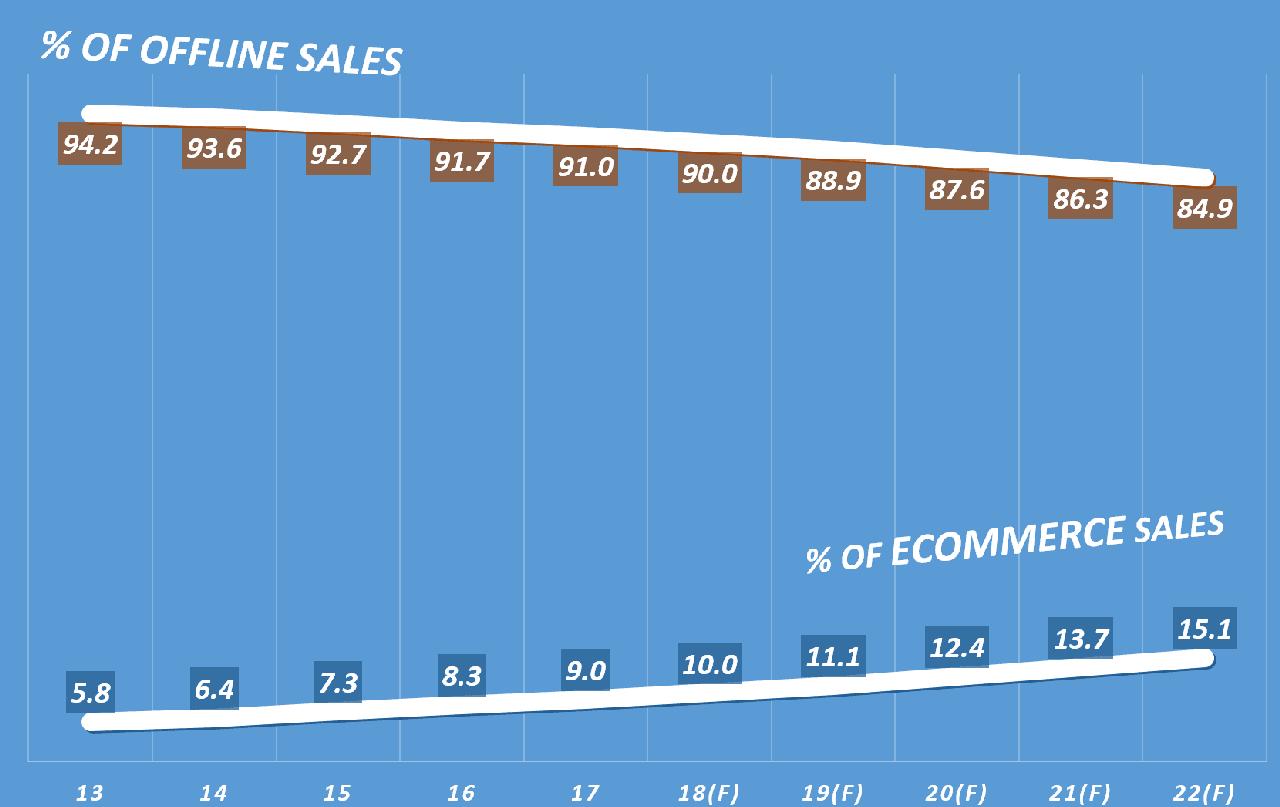 미국 이커머스 및 오프라인 판매 비중 추이, data by eMarketer, graph by Happist