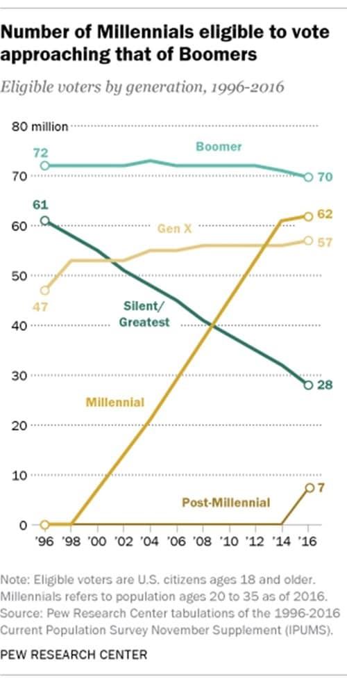 밀레니얼과 Z 세대의 대두 Millennials & Generation Z, PeW Research