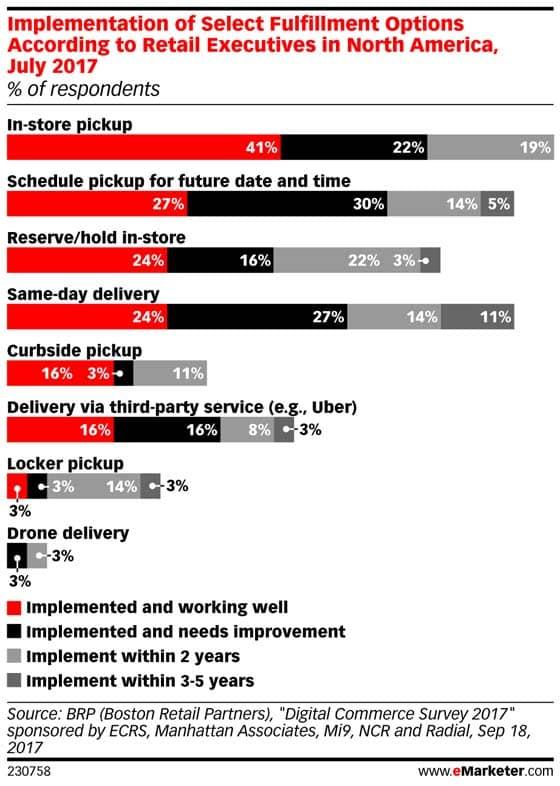 배송방법에 따른 서비스 완성도 및 향후 진척 예측, Graph by eMarketer