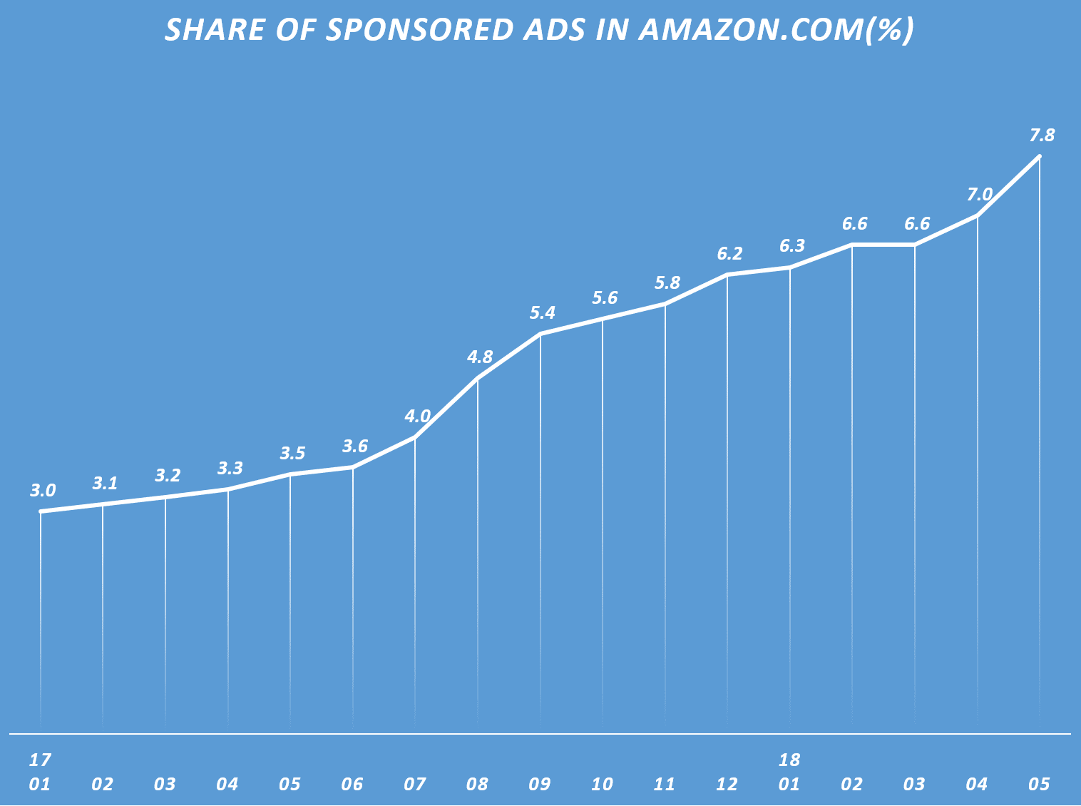 아마존 페이지뷰에서 스폰서 광고가 차지하는 비중 추이, Share of Amazon product page views that came from sponsored ads, Data by Jumpshot & Graph by Happist
