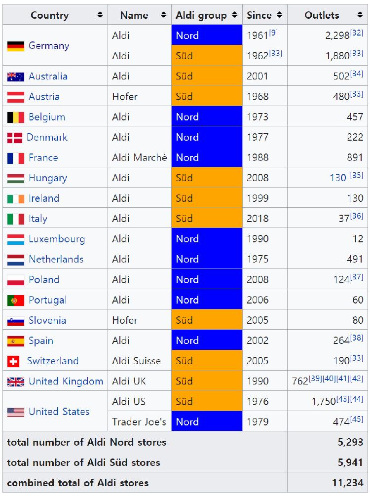 알디(ALDI) 글로벌 진출 현황, Image - 위키피디어(Wikipedia)