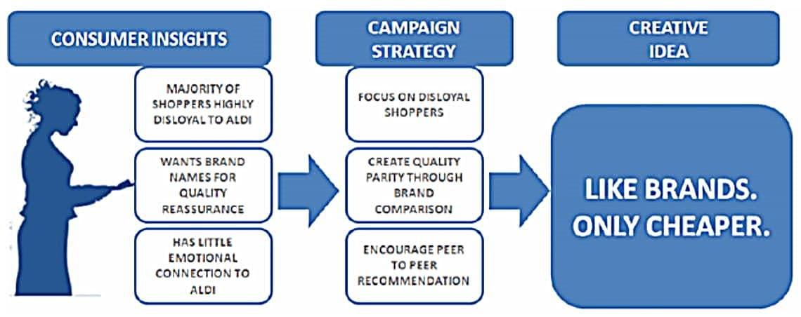 알디(Aldi) 켐페인 The Journey from Consumer Insights to Creative Idea