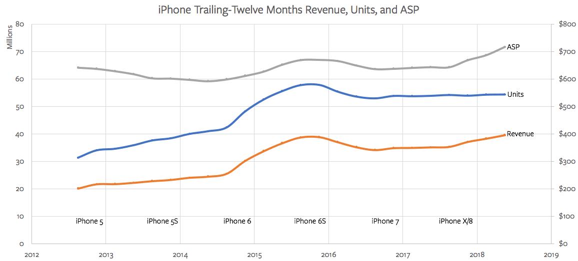 애플 판매량 vs 매출 vs 평균단가(ASP)