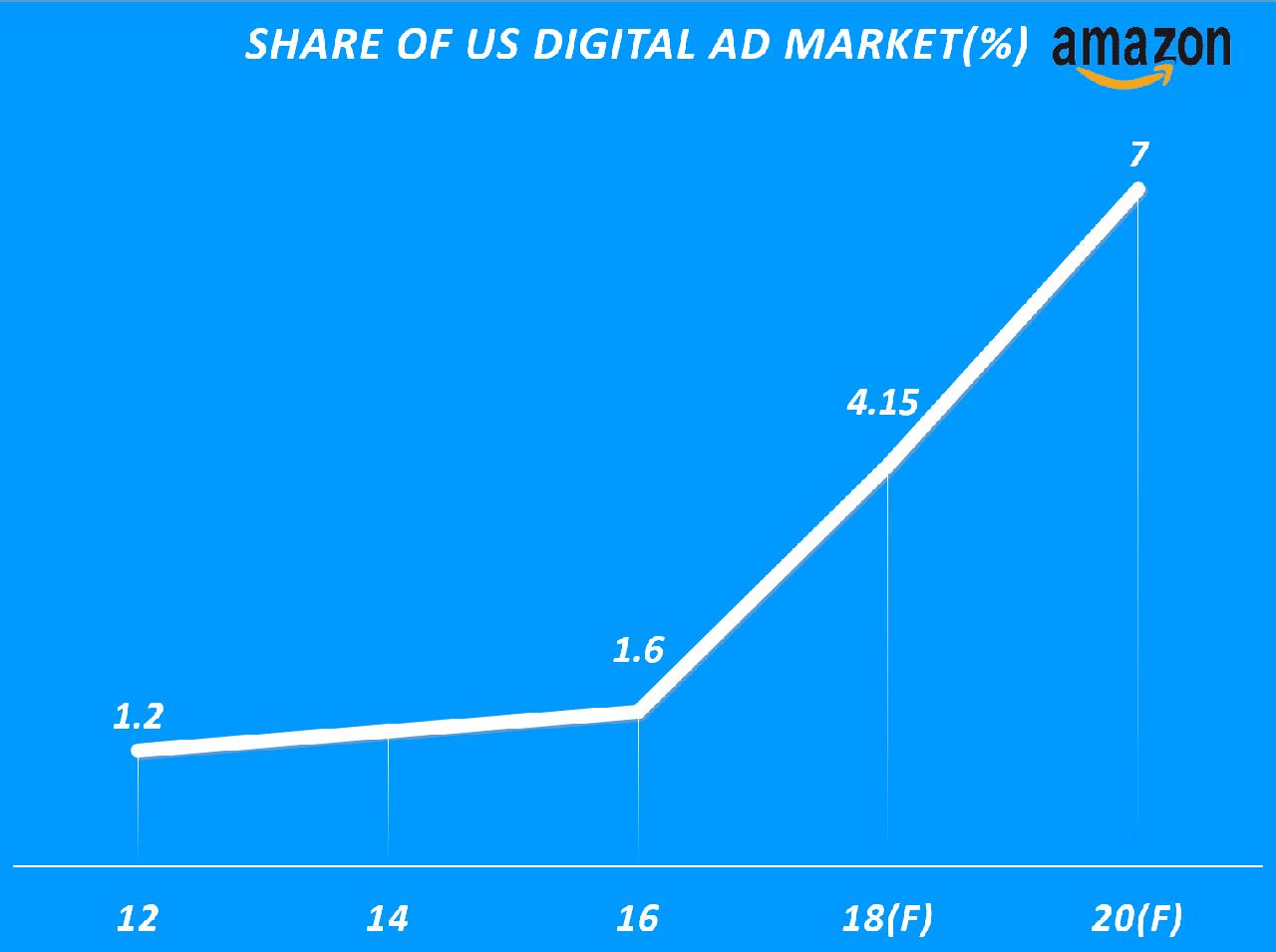 연도별 아마존 디지탈 광고 점유율(Yearly Share of Amazon Digital Ad market(%), 이마케터 데이타 기반 그래프 by Happist