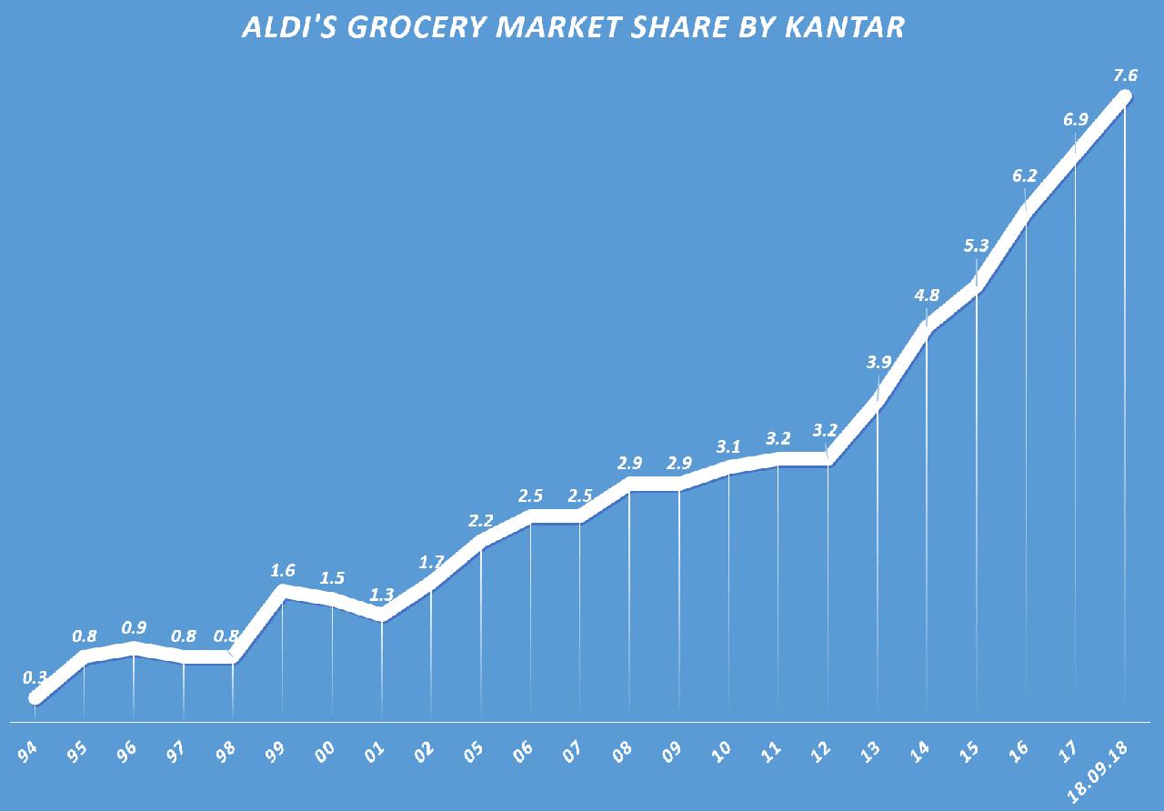 연도별 알디(Aldi)의 영국 그로서리 부문 점유율 추이, Data - KANTAR, Graph by happist