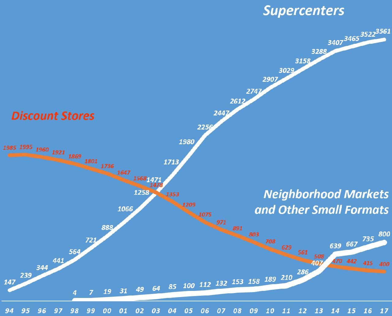 월마트매장 형태별 매장 수 추이, 회계년도를 캘린더 이어로 환산(즉 '17년은 '18년 1월 기준 임), Graph by Happist