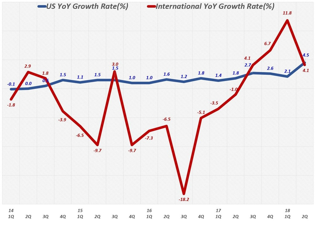 월마트 분기별 미국 및 인터네셔널 매출 증가율 추이 (2014년 1분기 ~ 2018년 2분기)
