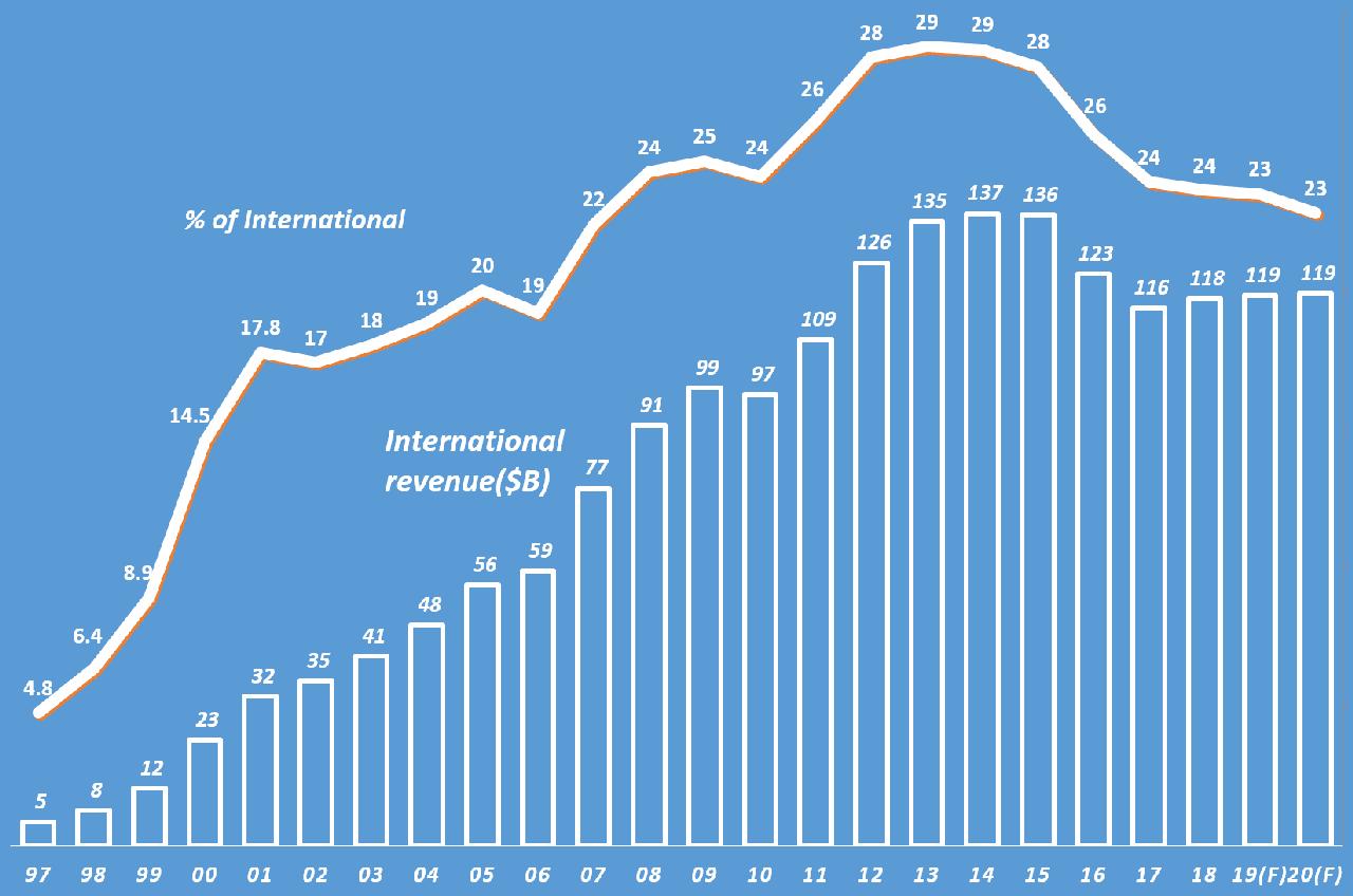 월마트 인터내셔널 매출 및 월마트 전체 중 비중 변화 추이Yearly (Walmart International Revenue & % of Internationa revenue in TTL Walmart), Graph by Happist