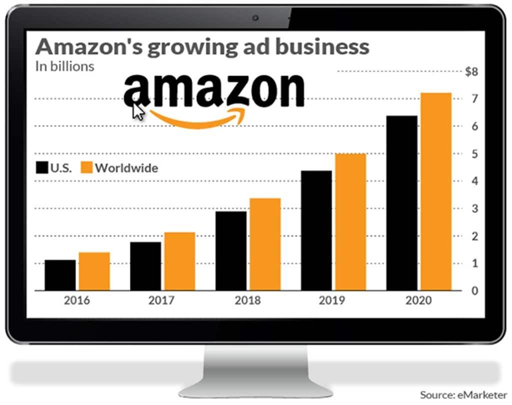 이마케터가 추정한 아마존 광고 비지니스 매출 전망 Amazon ad busuiness, Image - Market Watch